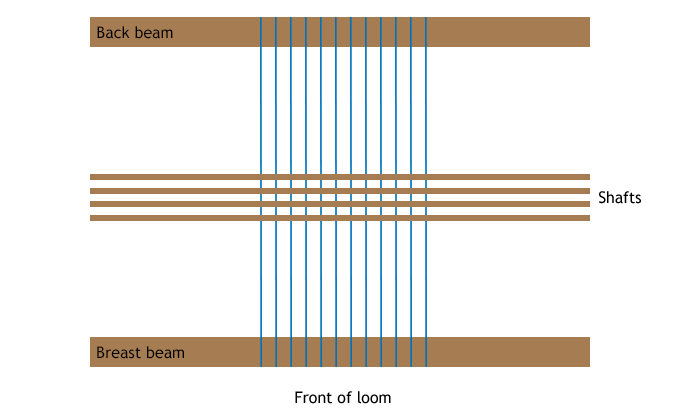 diagram of a loom from above