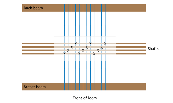 diagram of loom and threading draft